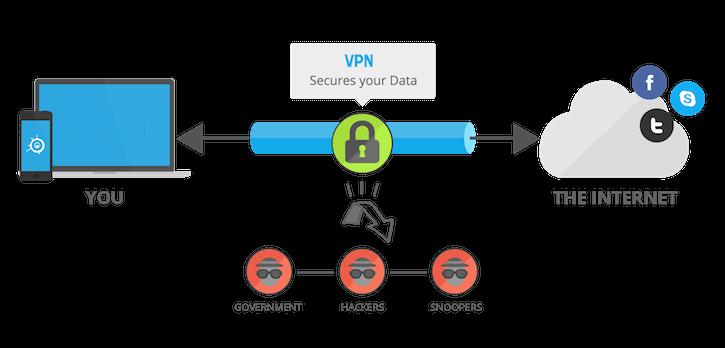 Cara Menggunakan VPN dengan Mudah di Android, iPhone & PC Gratis 0 (0)