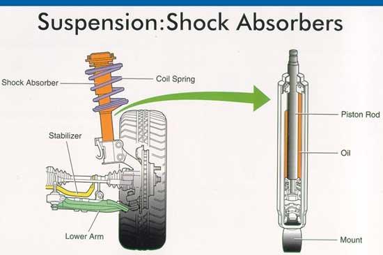 Tips Agar Shock Belakang Mobil Tahan lama